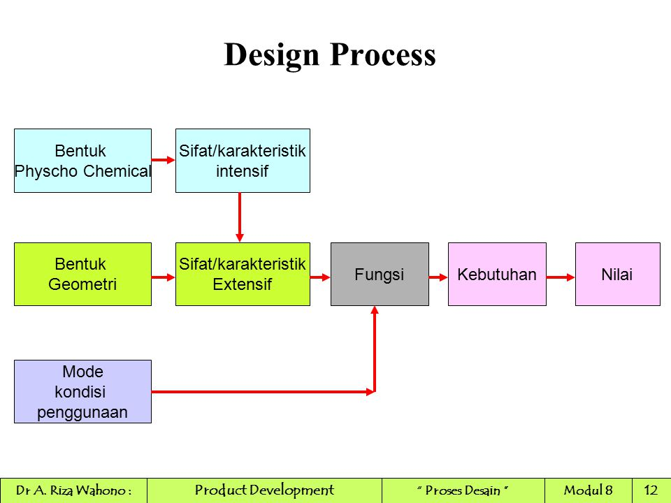Design Process Bentuk Physcho Chemical Sifat/karakteristik intensif