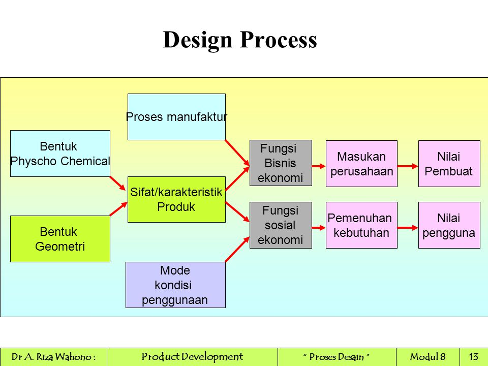 Design Process Proses manufaktur Bentuk Physcho Chemical Fungsi Bisnis