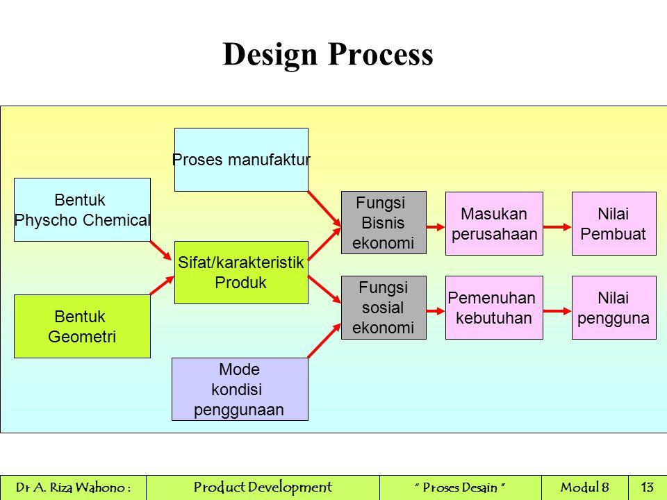 Design Process Proses manufaktur Bentuk Physcho Chemical Fungsi Bisnis