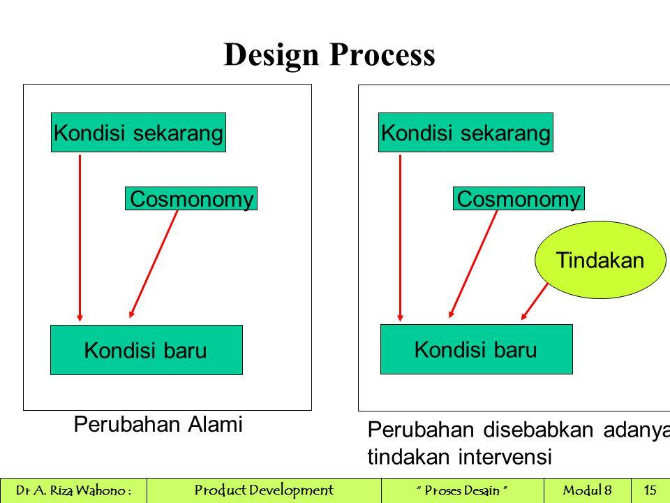 Design Process Kondisi sekarang Kondisi sekarang Cosmonomy Cosmonomy