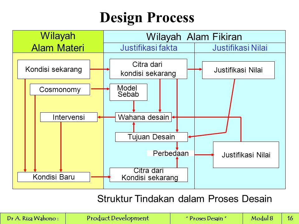 Design Process Wilayah Wilayah Alam Fikiran Alam Materi