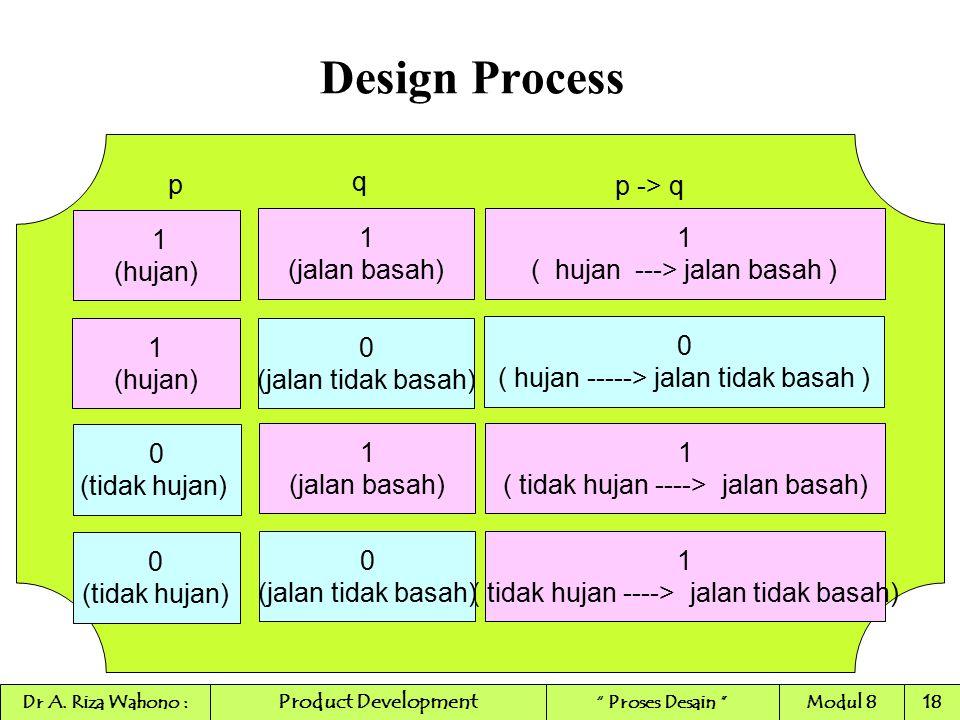 Design Process p q p -> q 1 (hujan) 1 (jalan basah) 1