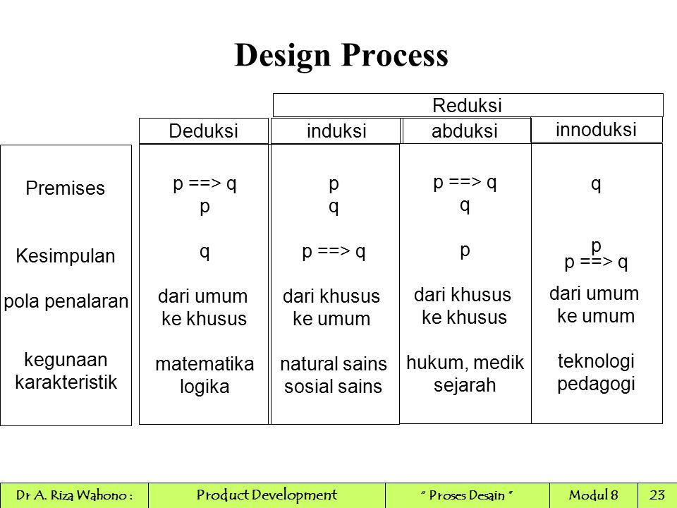 Design Process Reduksi Deduksi induksi abduksi innoduksi Premises