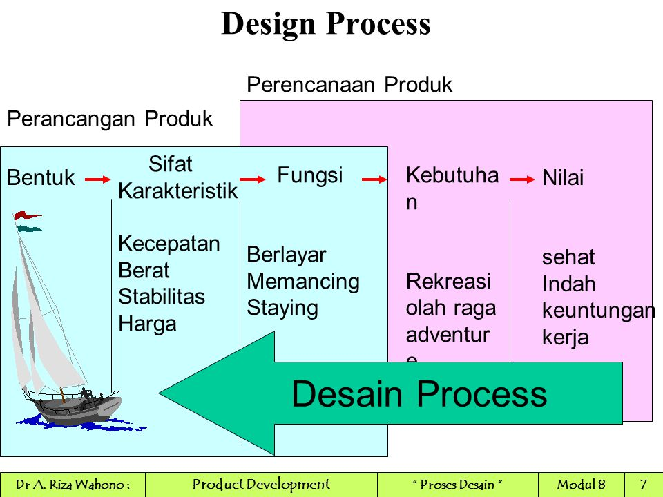 Desain Process Design Process Perencanaan Produk Perancangan Produk