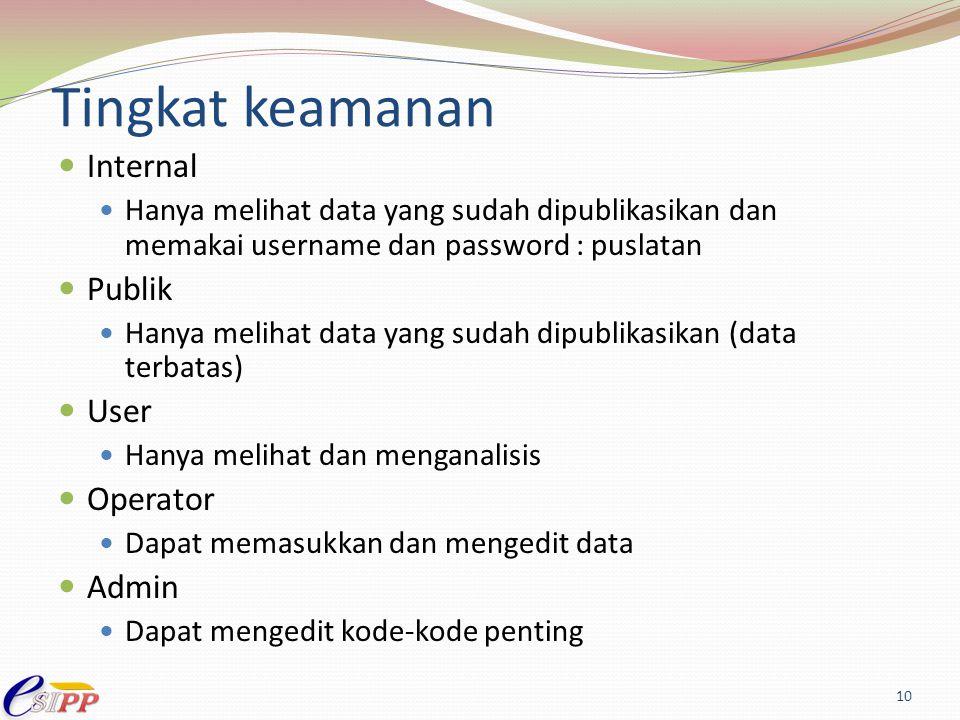 Tingkat keamanan Internal Publik User Operator Admin