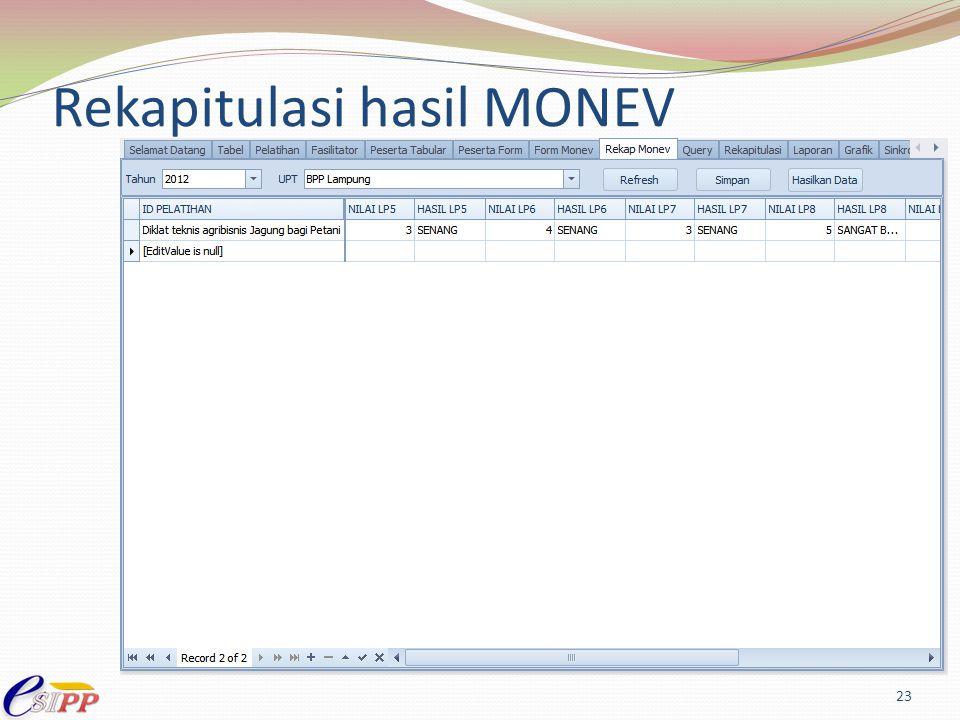 Rekapitulasi hasil MONEV