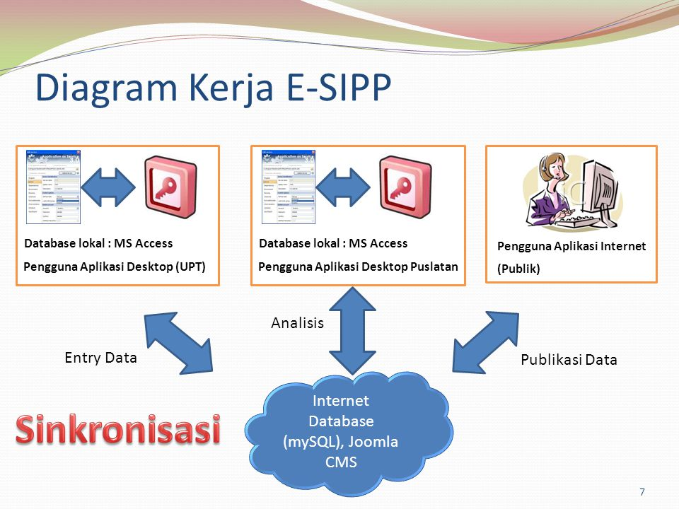 Database (mySQL), Joomla CMS