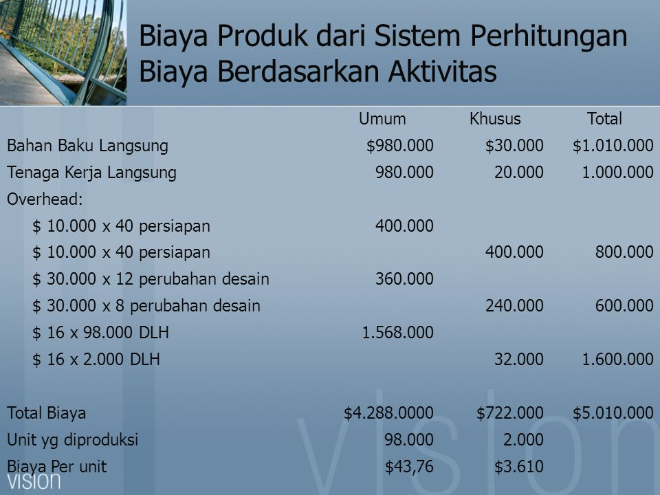 Biaya Produk dari Sistem Perhitungan Biaya Berdasarkan Aktivitas