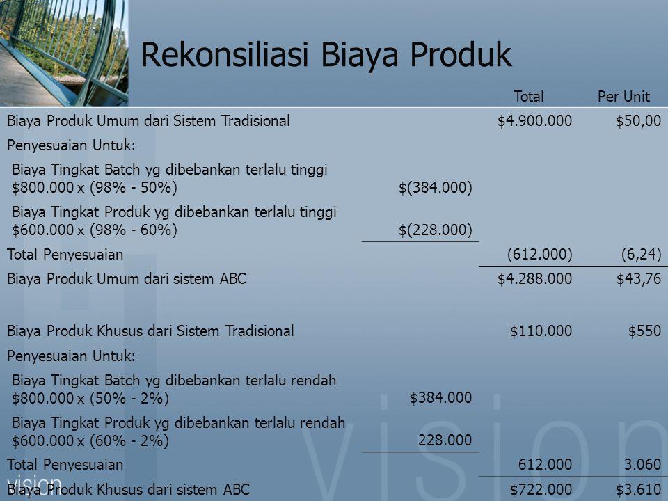 Rekonsiliasi Biaya Produk