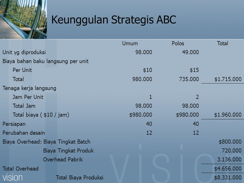 Keunggulan Strategis ABC