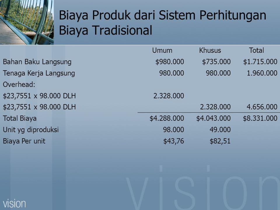 Biaya Produk dari Sistem Perhitungan Biaya Tradisional