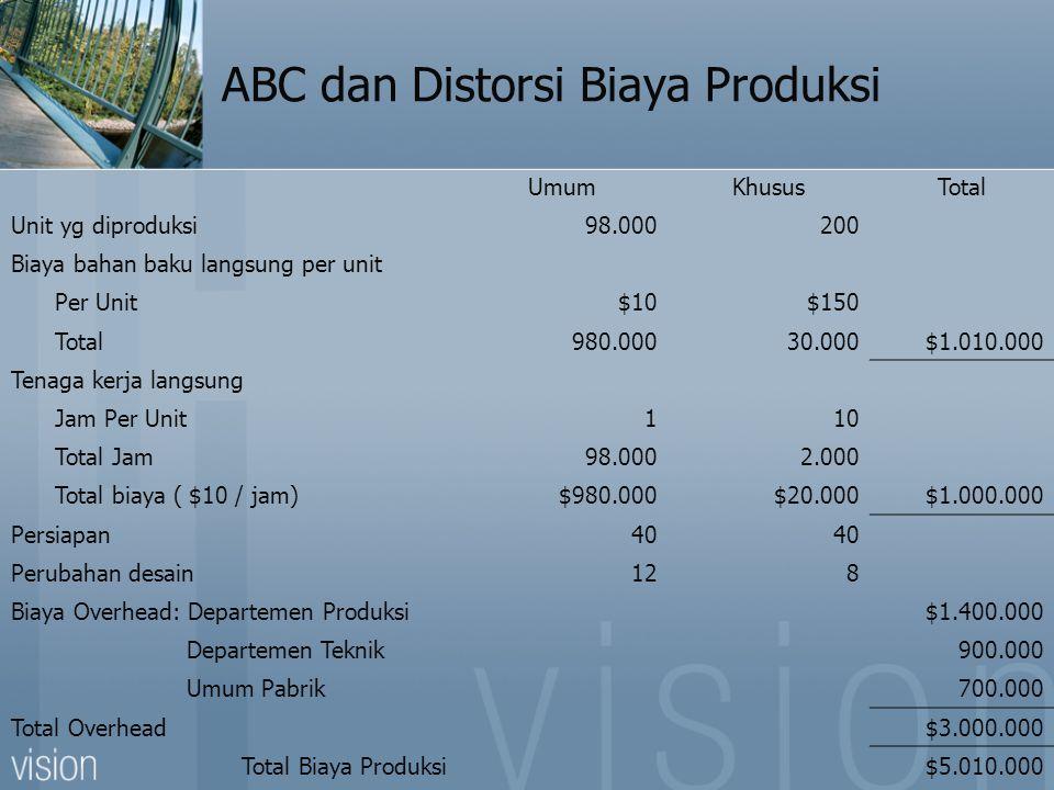 ABC dan Distorsi Biaya Produksi