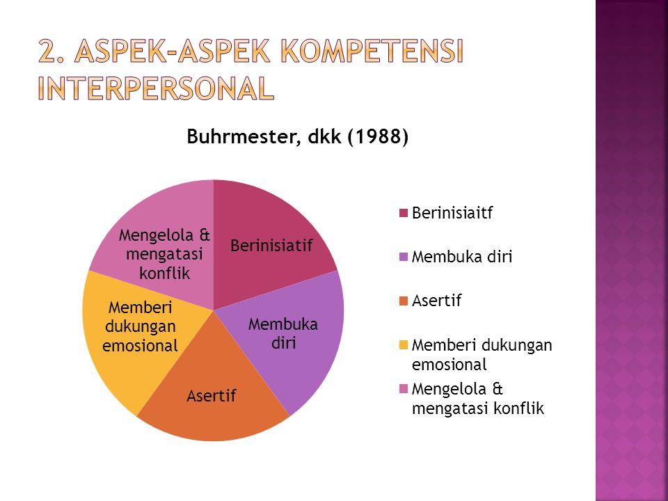 2. aspek-aspek kompetensi interpersonal