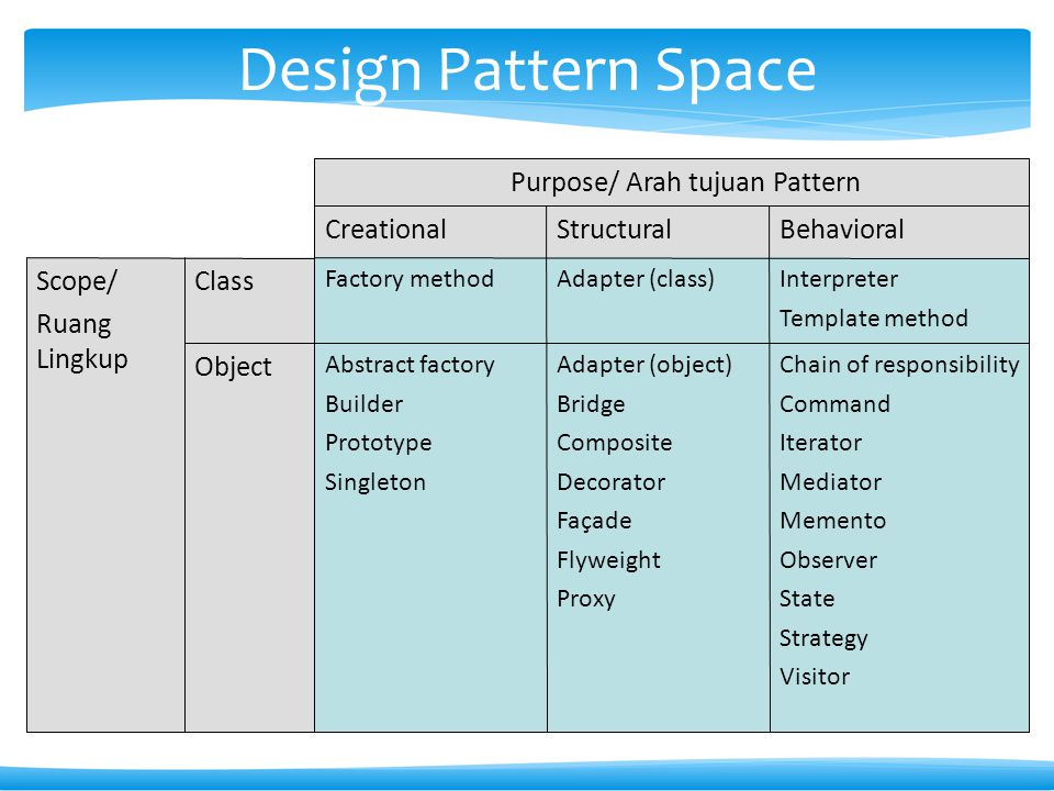 Design Pattern Space Object Class Scope/ Ruang Lingkup Behavioral