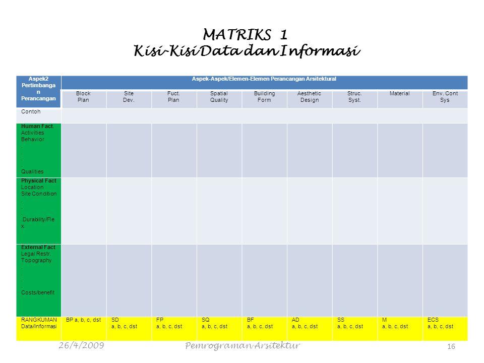 MATRIKS 1 Kisi-Kisi Data dan Informasi