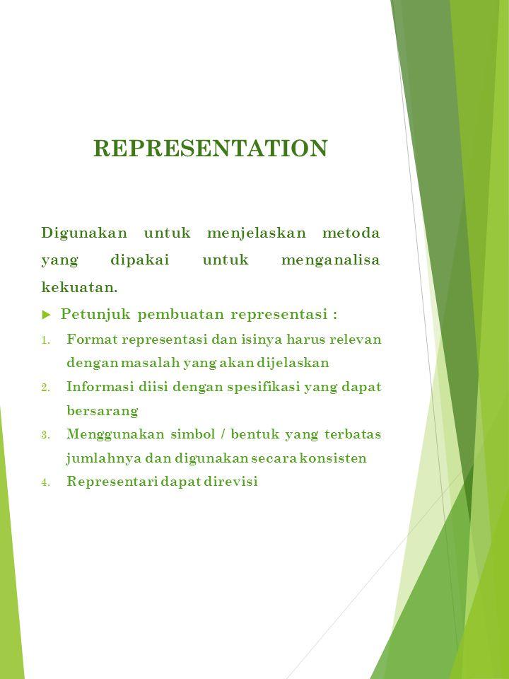 representation Digunakan untuk menjelaskan metoda yang dipakai untuk menganalisa kekuatan. Petunjuk pembuatan representasi :