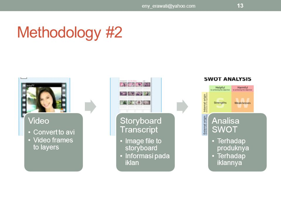 Methodology #2 Video Storyboard Transcript Analisa SWOT Convert to avi