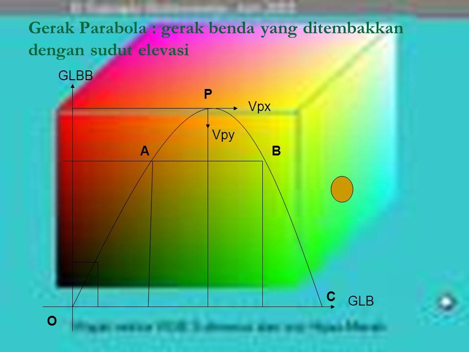 Gerak Parabola : gerak benda yang ditembakkan dengan sudut elevasi