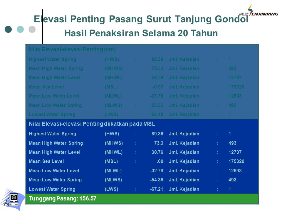 Elevasi Penting Pasang Surut Tanjung Gondol