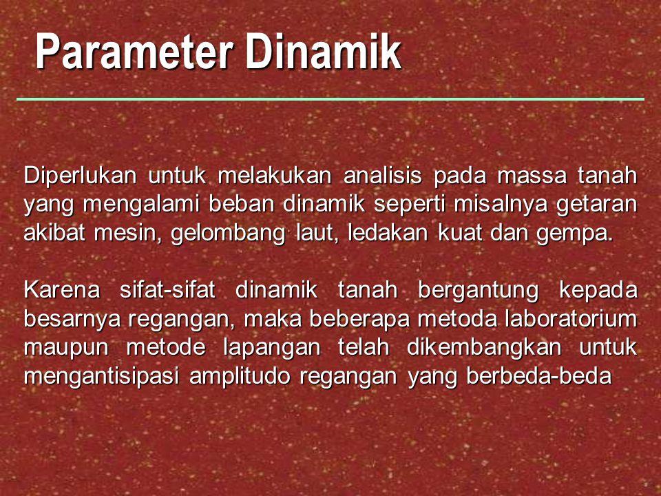 Parameter Dinamik