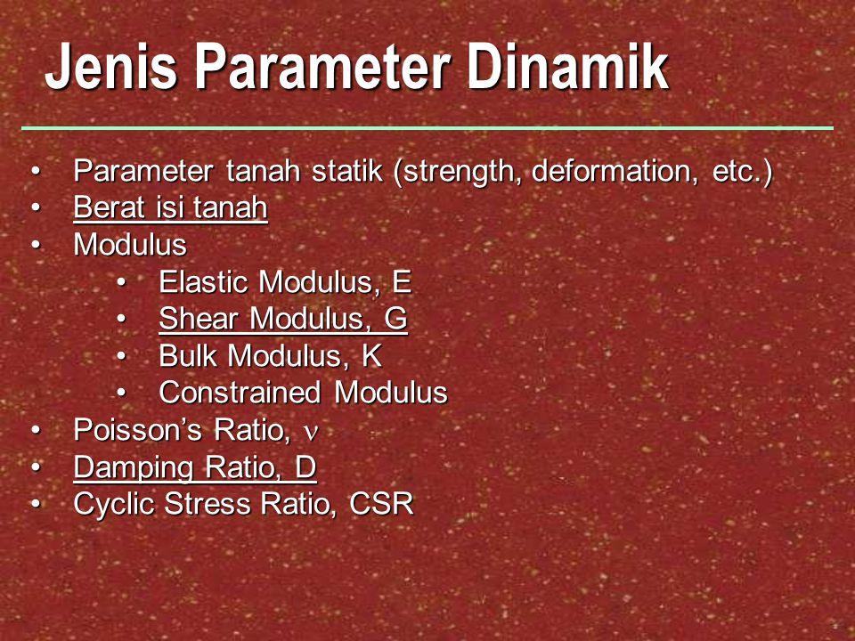 Jenis Parameter Dinamik