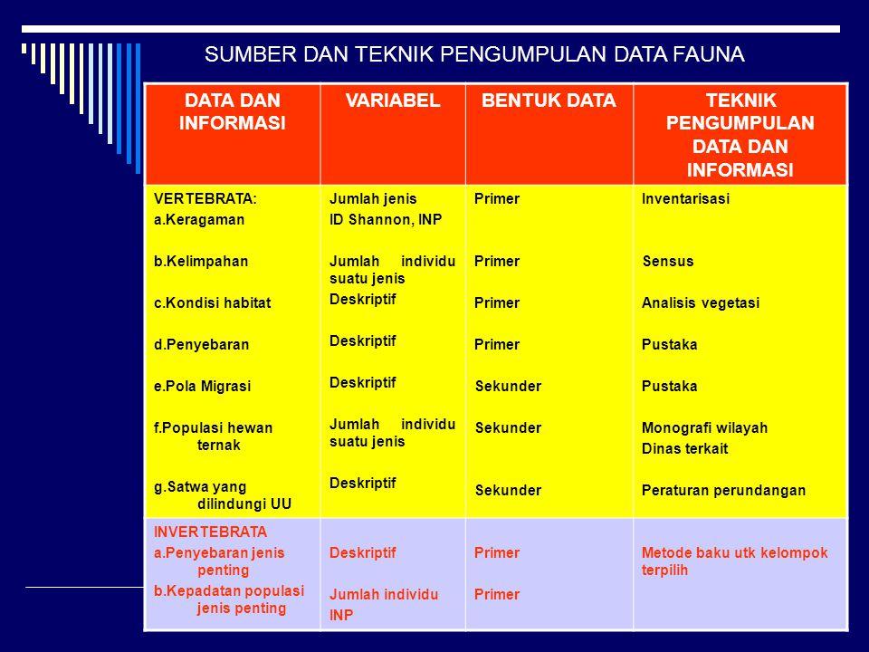 TEKNIK PENGUMPULAN DATA DAN INFORMASI