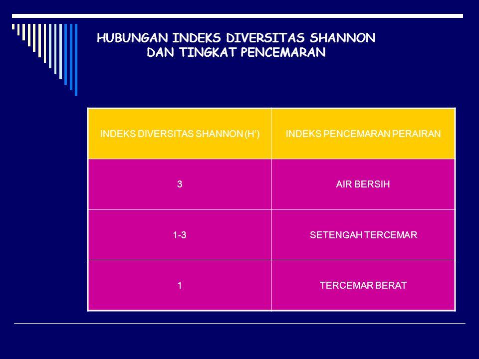 HUBUNGAN INDEKS DIVERSITAS SHANNON DAN TINGKAT PENCEMARAN