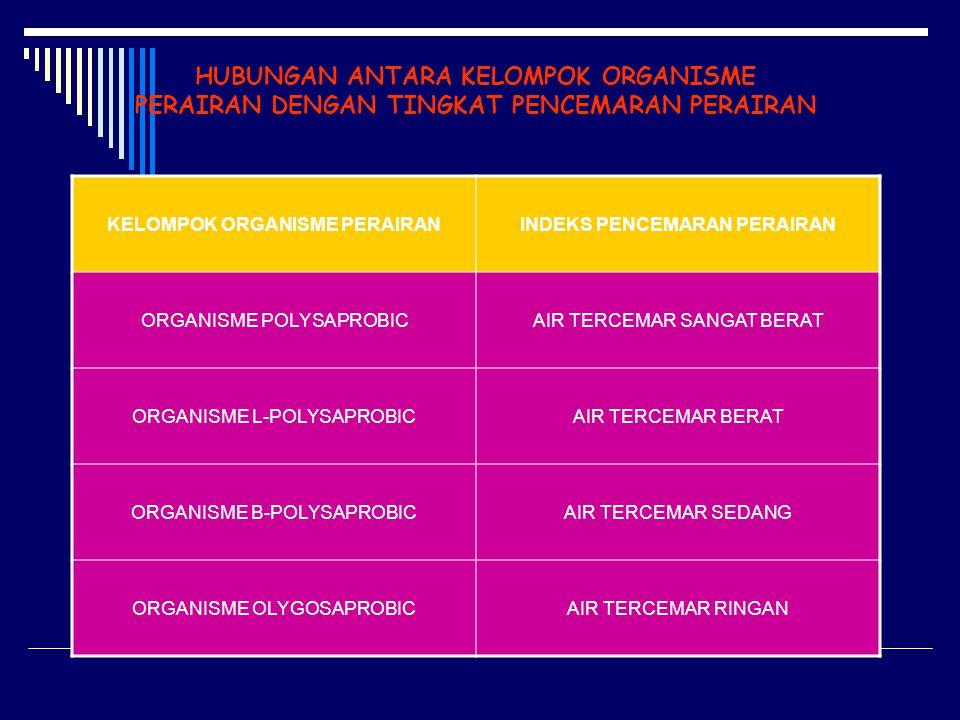 HUBUNGAN ANTARA KELOMPOK ORGANISME