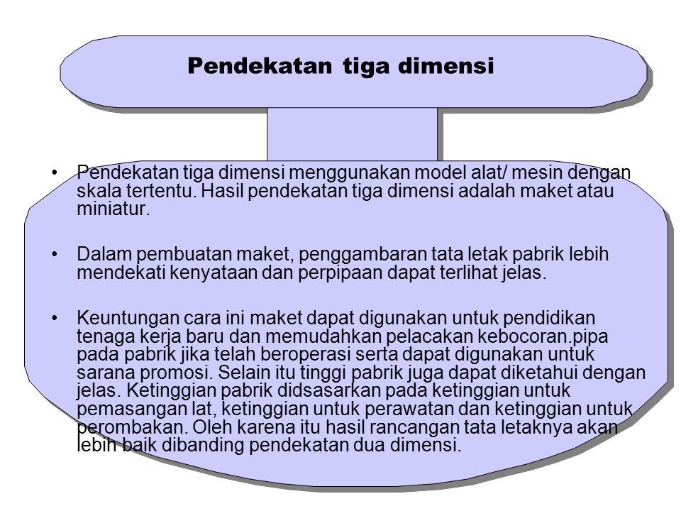 Pendekatan tiga dimensi