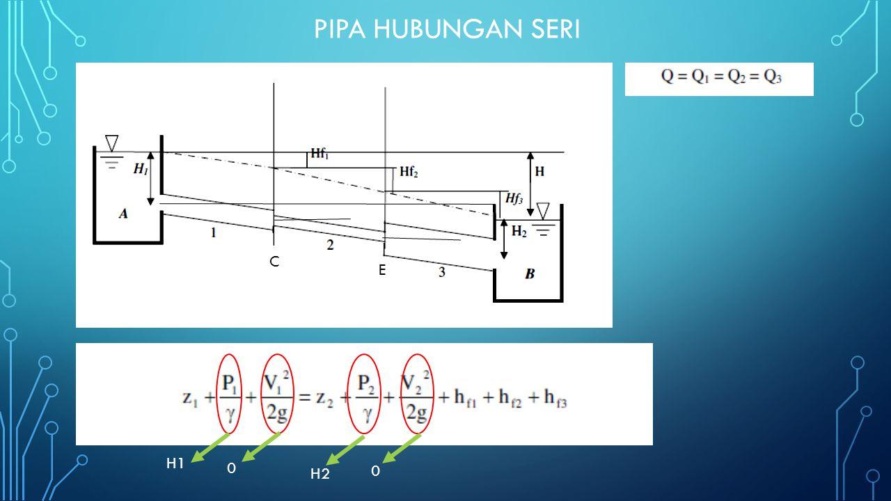 Pipa hubungan seri C C E H1 H2