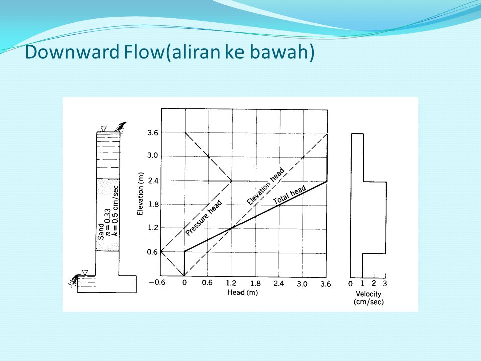 Downward Flow(aliran ke bawah)