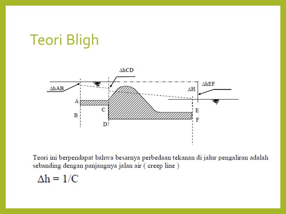 Teori Bligh