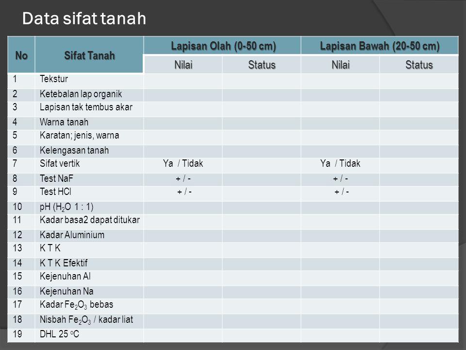 Data sifat tanah No Sifat Tanah Lapisan Olah (0-50 cm)
