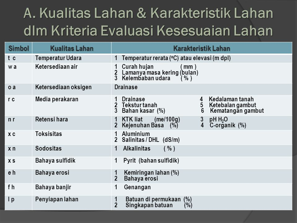 A. Kualitas Lahan & Karakteristik Lahan dlm Kriteria Evaluasi Kesesuaian Lahan