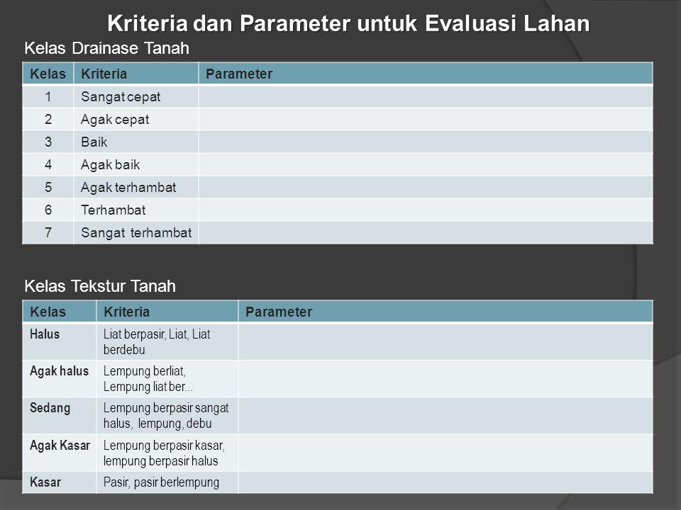 Kriteria dan Parameter untuk Evaluasi Lahan