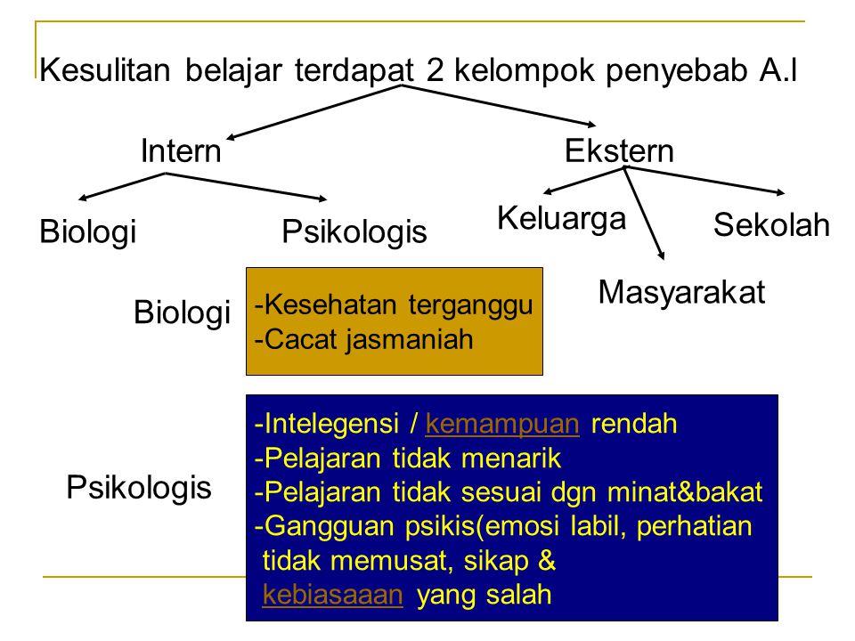 Kesulitan belajar terdapat 2 kelompok penyebab A.l