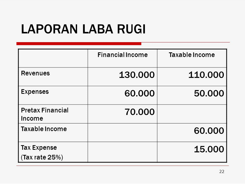 LAPORAN LABA RUGI Financial Income. Taxable Income. Revenues. 130.000. 110.000. Expenses. 60.000.
