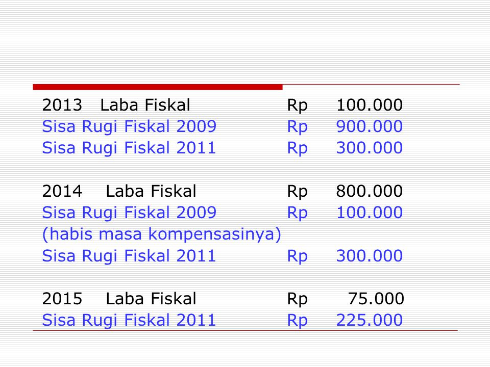 2013 Laba Fiskal Rp 100.000 Sisa Rugi Fiskal 2009 Rp 900.000. Sisa Rugi Fiskal 2011 Rp 300.000.