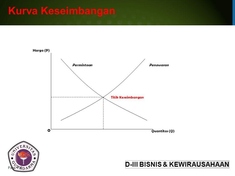 Kurva Keseimbangan Quantitas (Q) Harga (P) Titik Keseimbangan