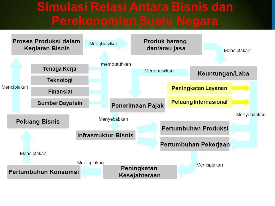 Simulasi Relasi Antara Bisnis dan Perekonomian Suatu Negara