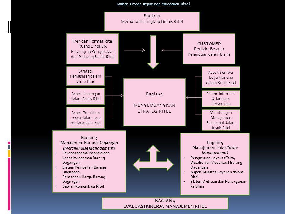 Gambar Proses Keputusan Manajemen Ritel