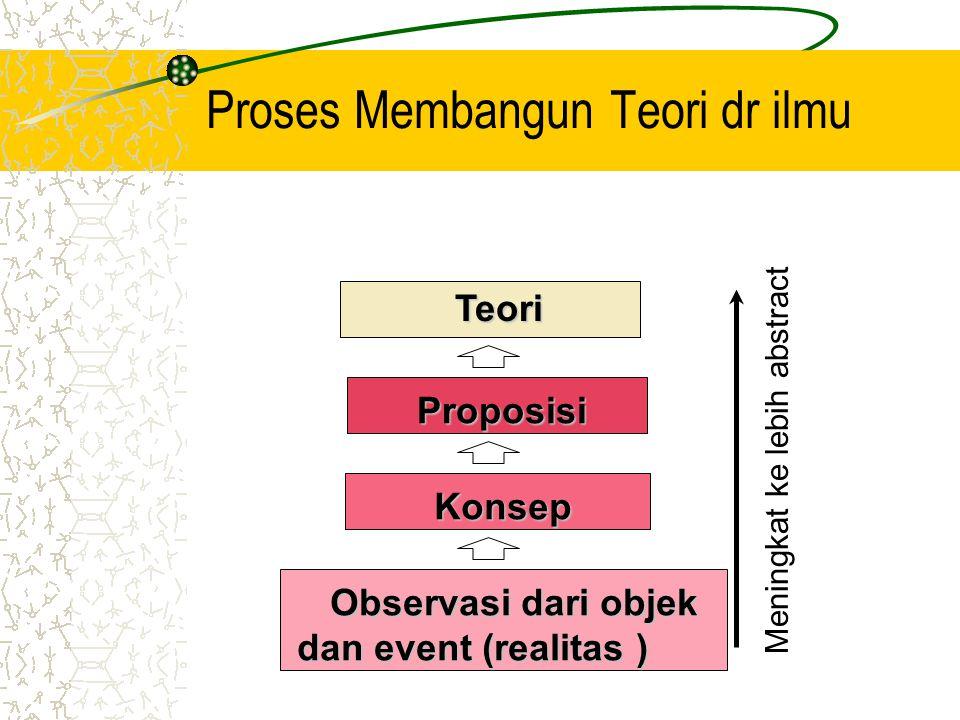 Proses Membangun Teori dr ilmu