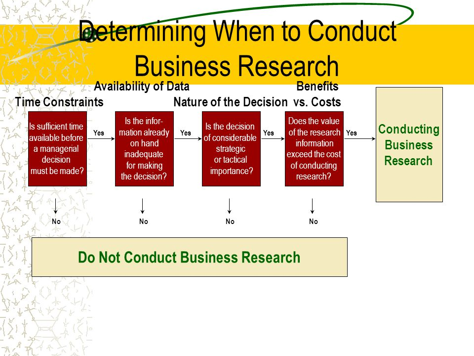 Determining When to Conduct Business Research