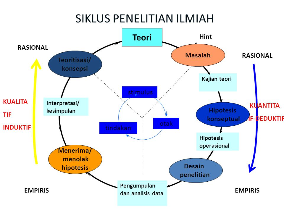 SIKLUS PENELITIAN ILMIAH