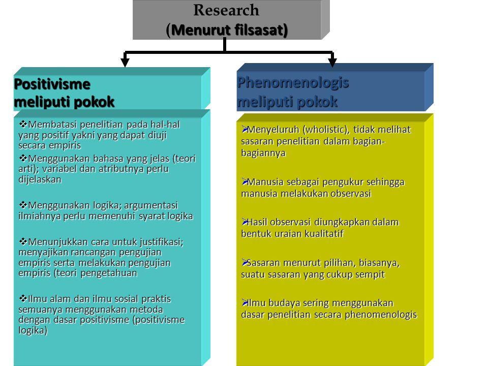 Research (Menurut filsasat) Phenomenologis Positivisme meliputi pokok