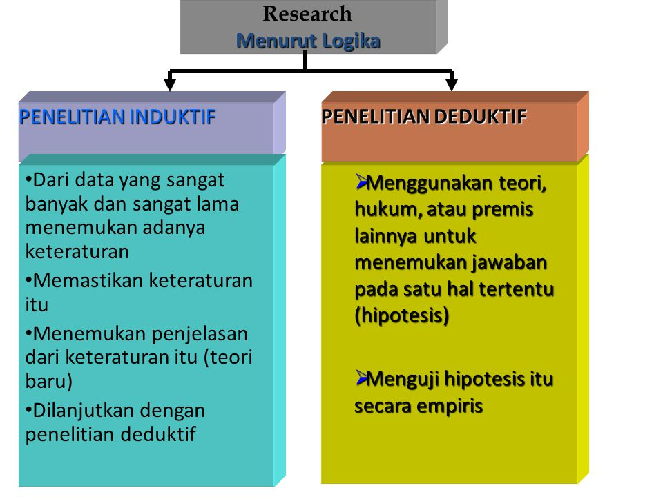 Research Menurut Logika. PENELITIAN INDUKTIF. PENELITIAN DEDUKTIF. Dari data yang sangat banyak dan sangat lama menemukan adanya keteraturan.