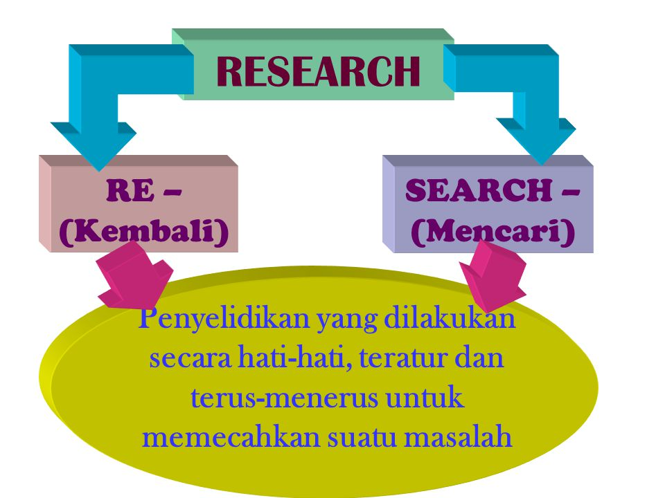 RESEARCH RE – (Kembali) SEARCH – (Mencari)