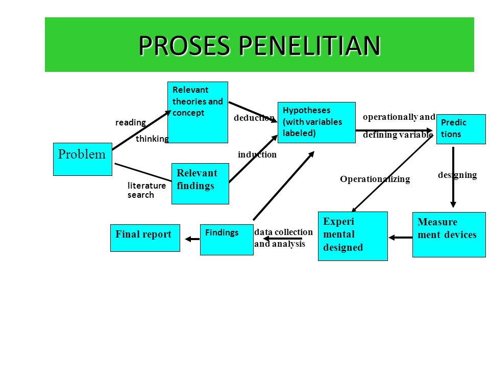 PROSES PENELITIAN Problem Relevant findings Experi mental designed
