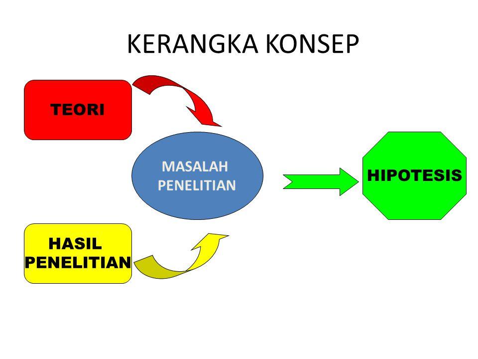 KERANGKA KONSEP TEORI MASALAH PENELITIAN HIPOTESIS HASIL PENELITIAN