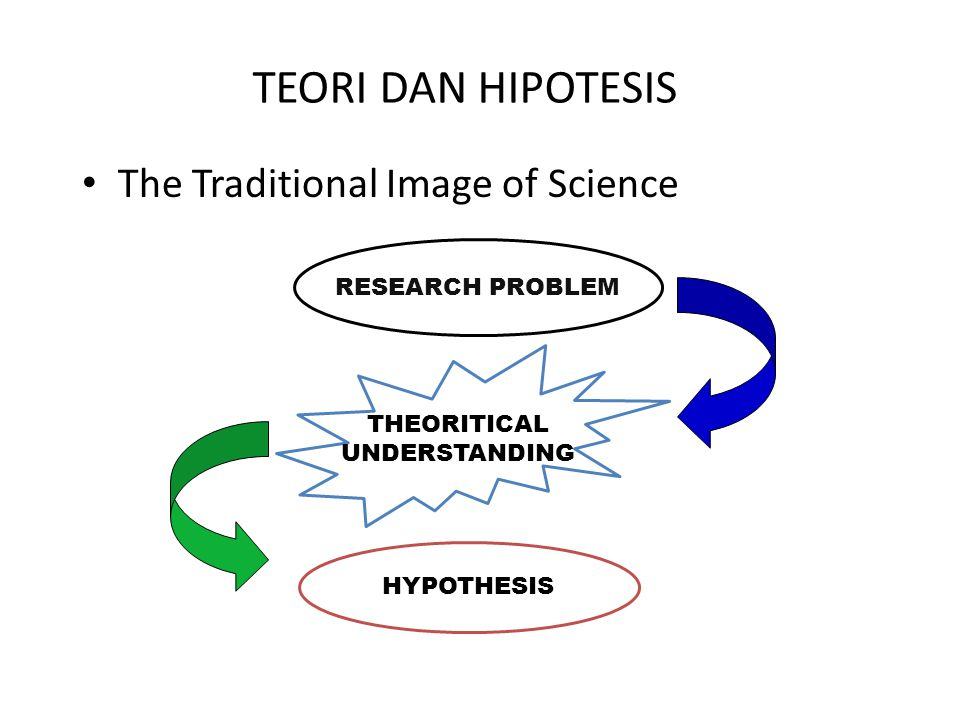 TEORI DAN HIPOTESIS The Traditional Image of Science RESEARCH PROBLEM